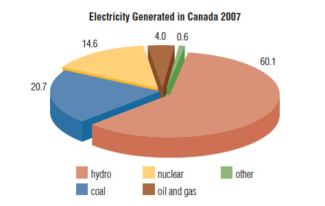 ... and Non-Renewable Energy Resources for Generating Electricity