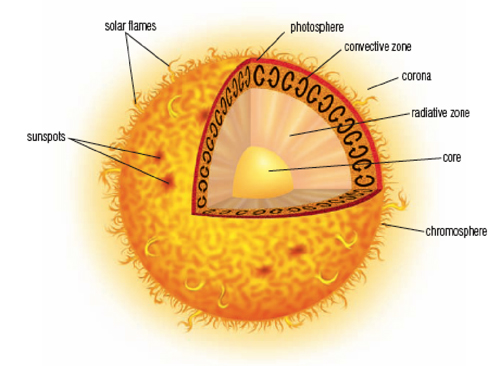 Quiz 8 2 The Solar System